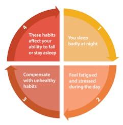 cycle of bad sleep